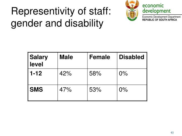 Representivity of staff: