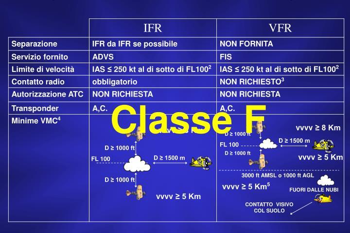 Classe F
