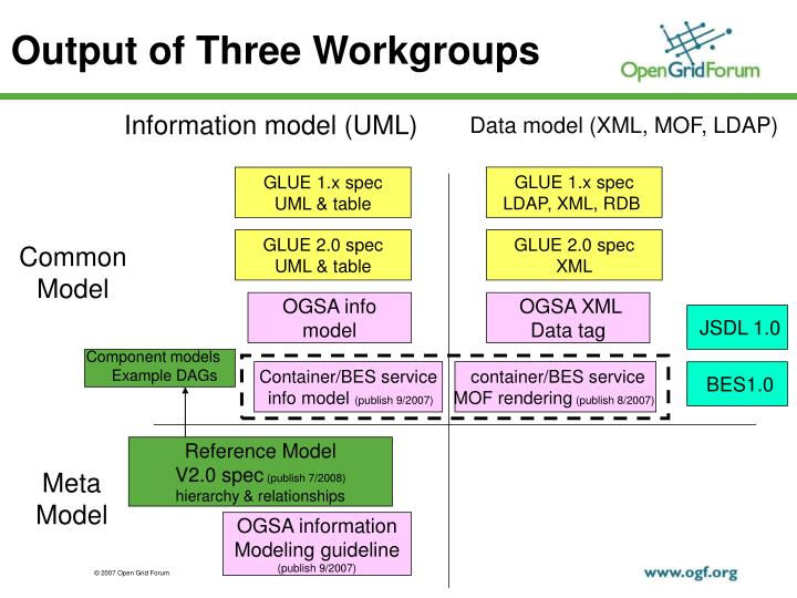 Output of Three Workgroups