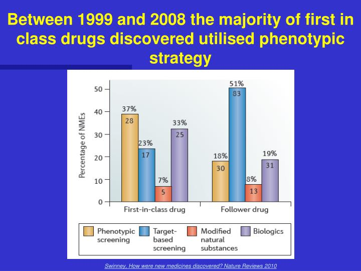 Between 1999 and 2008 the majority of first in class drugs discovered utilised phenotypic strategy