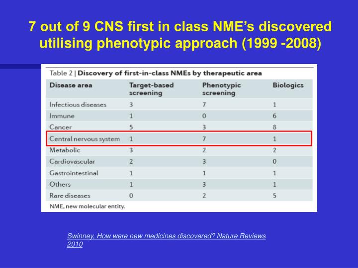 7 out of 9 CNS first in class NME's discovered utilising phenotypic approach (1999 -2008)