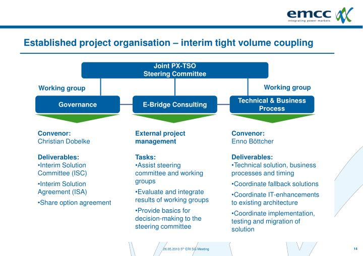 Established project organisation – interim tight volume coupling