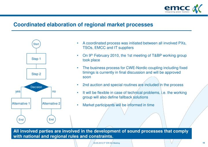 Coordinated elaboration of regional market processes