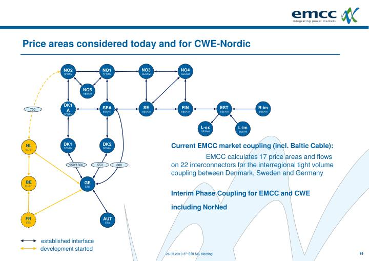 Price areas considered today and for CWE-Nordic
