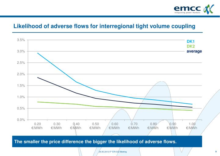 Likelihood of adverse flows for interregional tight volume coupling