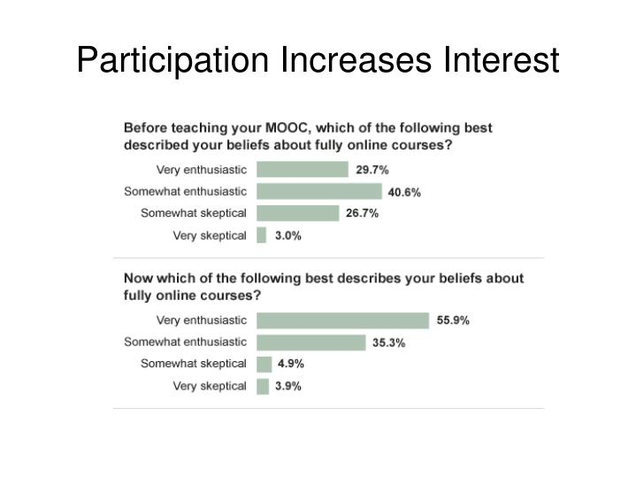 Participation Increases Interest
