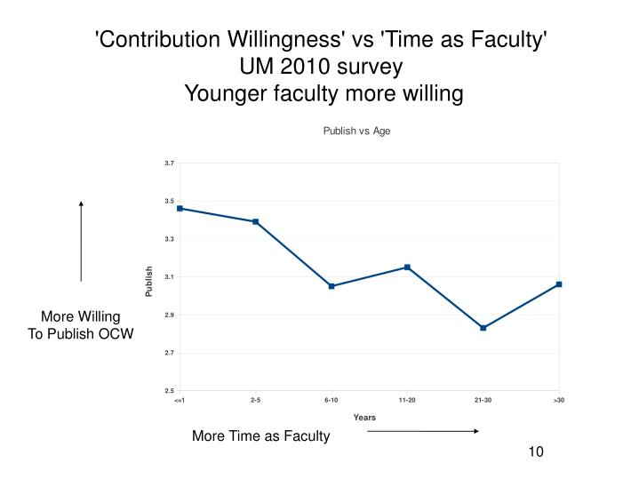 'Contribution Willingness' vs 'Time as Faculty'