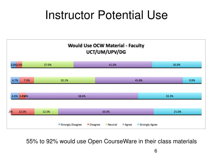 Instructor Potential Use