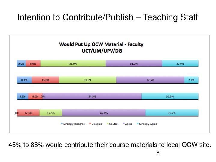 Intention to Contribute/Publish – Teaching Staff
