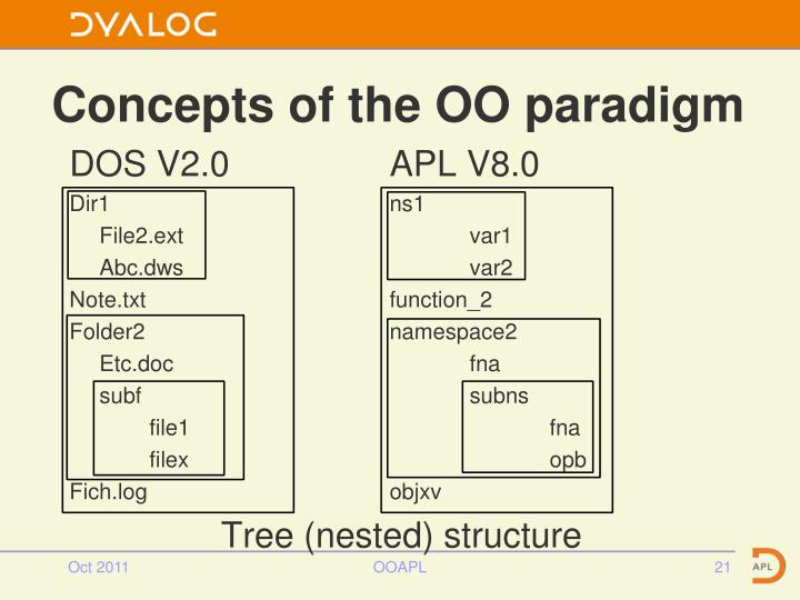 Concepts of the OO paradigm