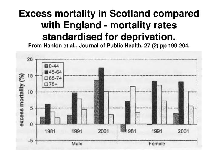 Excess mortality in Scotland compared with England - mortality rates standardised for deprivation.