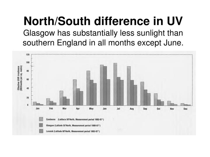 North/South difference in UV