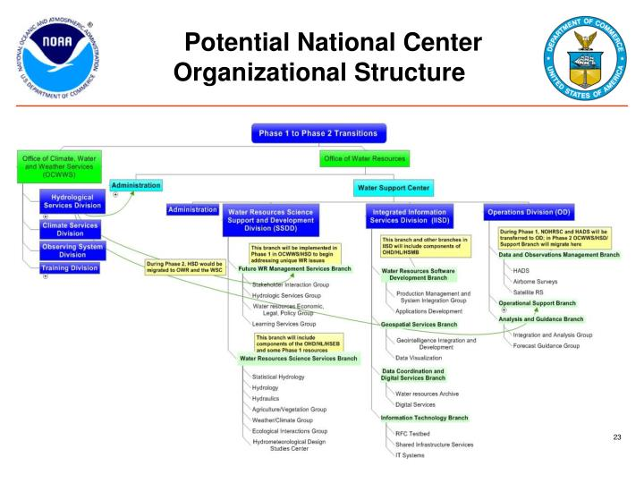 Potential National Center Organizational Structure