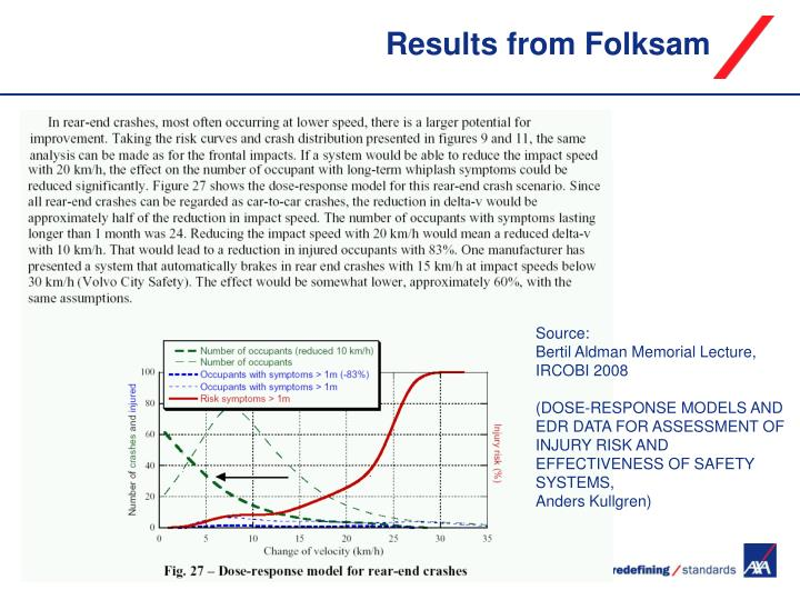 Results from Folksam