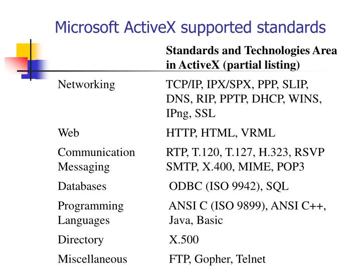 Microsoft ActiveX supported standards