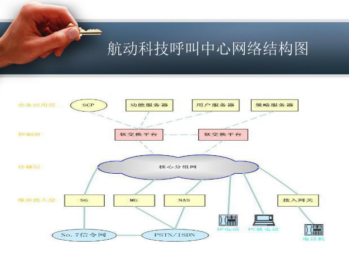 航动科技呼叫中心网络结构图