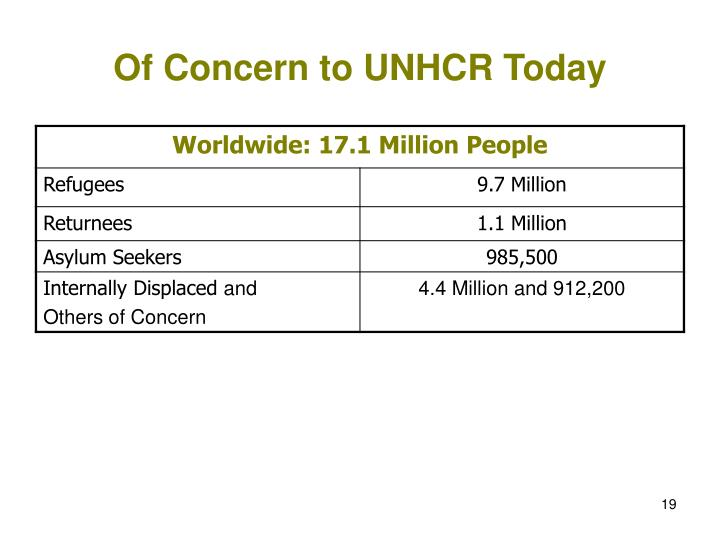 Of Concern to UNHCR Today