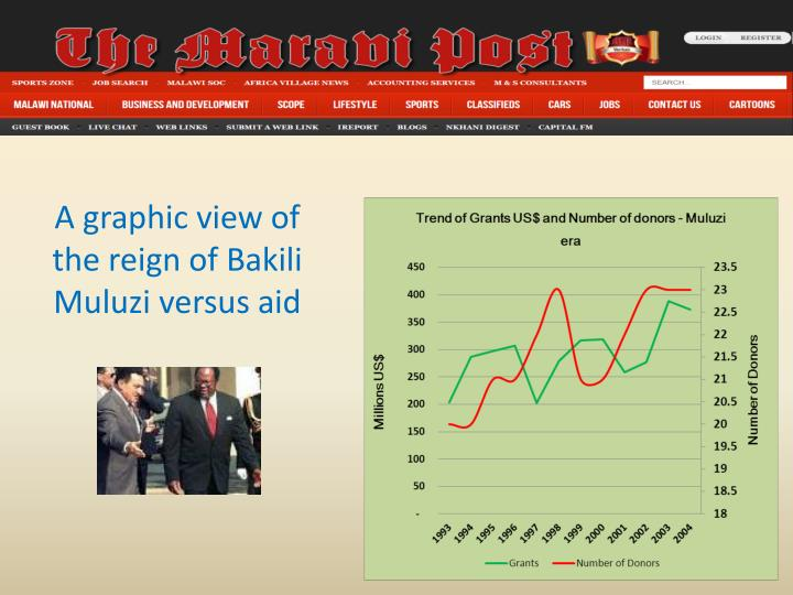 A graphic view of the reign of Bakili Muluzi versus aid