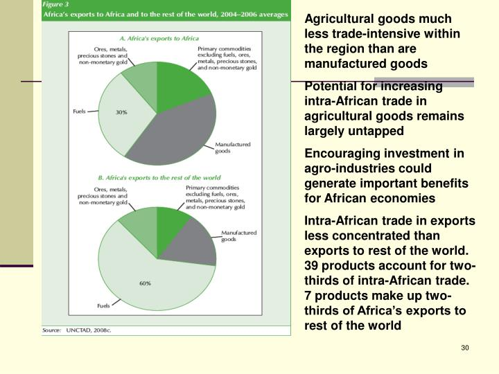 Agricultural goods much less trade-intensive within the region than are manufactured goods