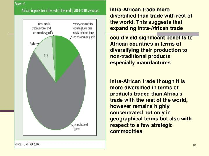 Intra-African trade more diversified than trade with rest of the world. This suggests that expanding intra-African trade