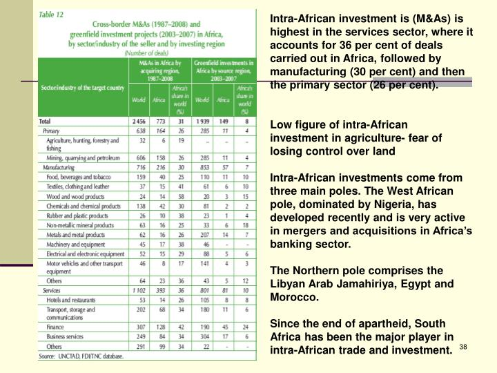 Intra-African investment is (M&As) is highest in the services sector, where it accounts for 36 per cent of deals carried out in Africa, followed by manufacturing (30 per cent) and then the primary sector (26 per cent).
