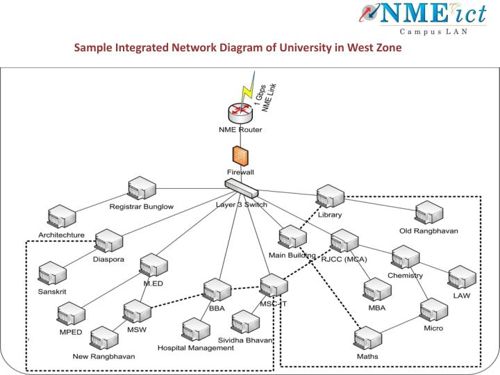 Sample Integrated Network Diagram of University in West Zone