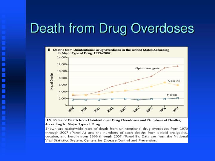 Death from Drug Overdoses