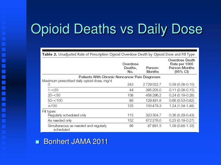 Opioid Deaths vs Daily Dose