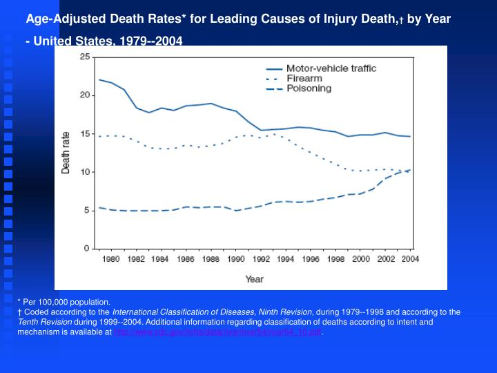 Age-Adjusted Death Rates* for Leading Causes of Injury Death,