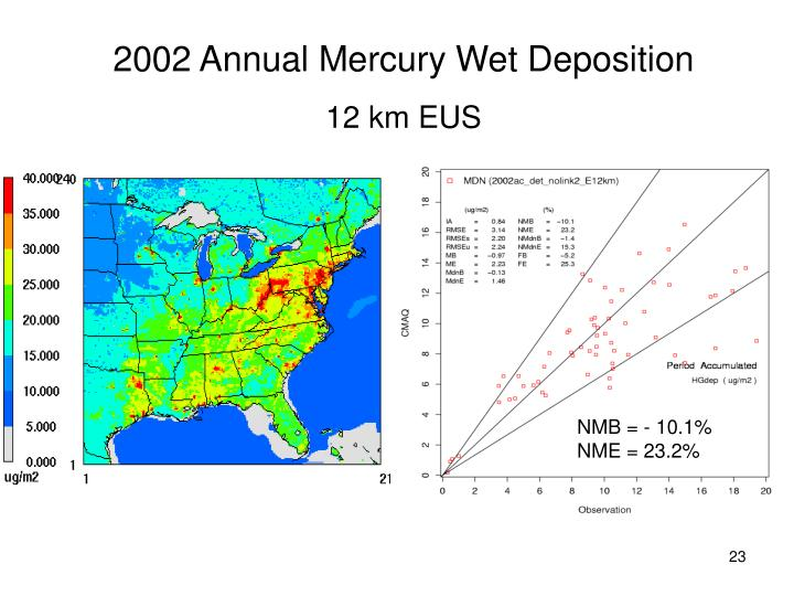 2002 Annual Mercury Wet Deposition