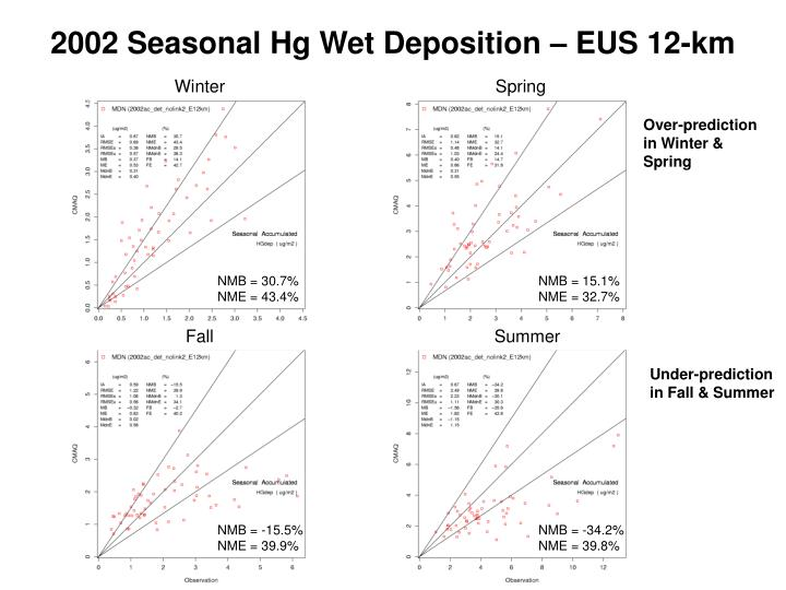 2002 Seasonal Hg Wet Deposition – EUS 12-km