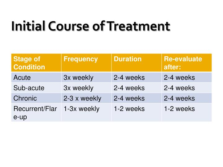 Initial Course of Treatment