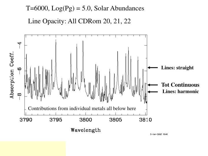 T=6000, Log(Pg) = 5.0, Solar Abundances
