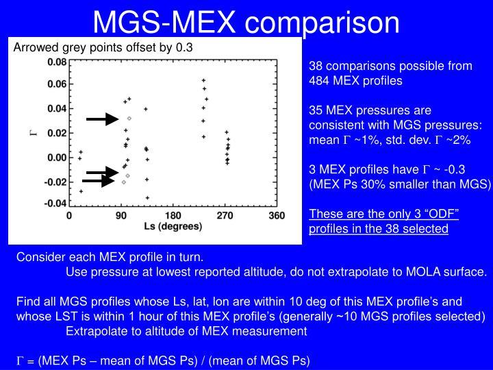 MGS-MEX comparison
