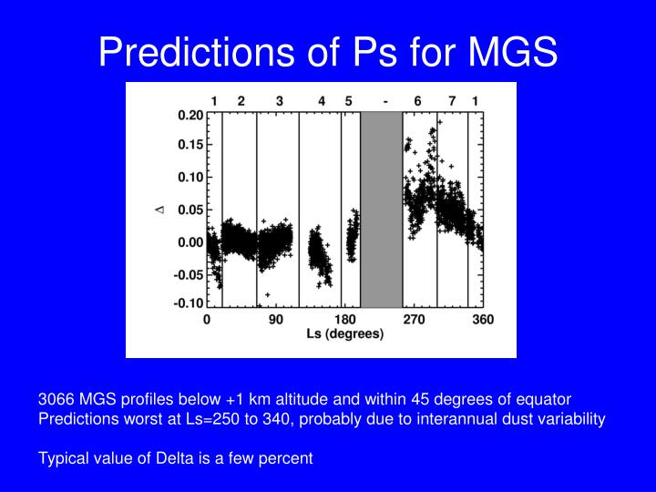 Predictions of Ps for MGS