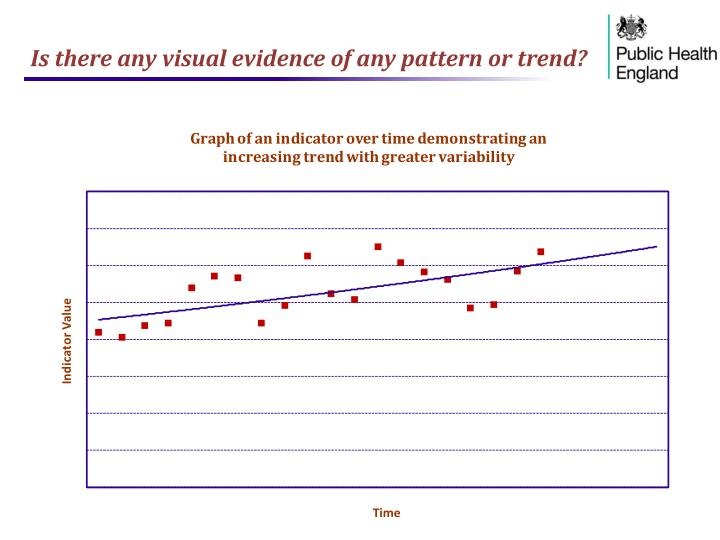 Is there any visual evidence of any pattern or trend?