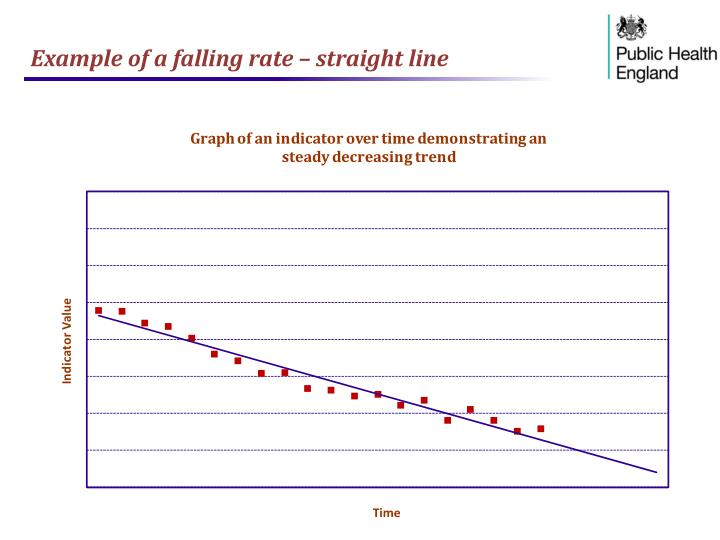 Example of a falling rate – straight line