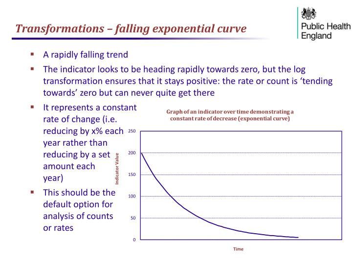 Transformations – falling exponential curve