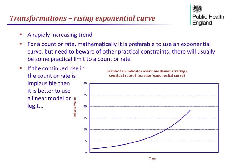 Transformations – rising exponential curve