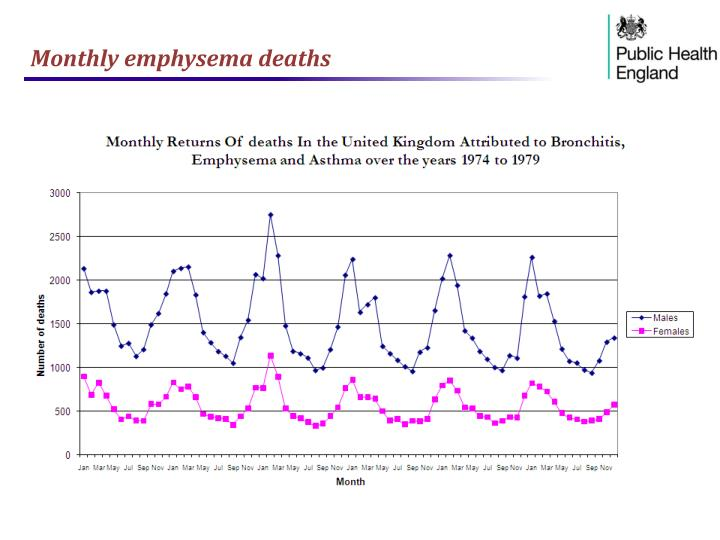 Monthly emphysema deaths