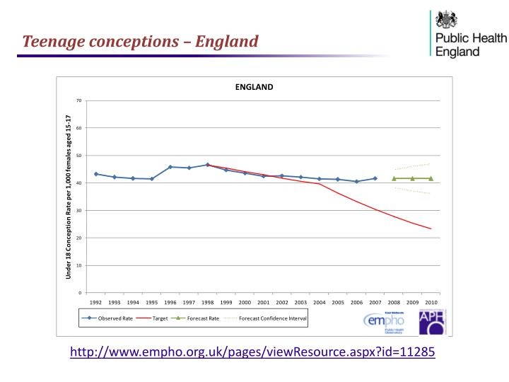 Teenage conceptions – England
