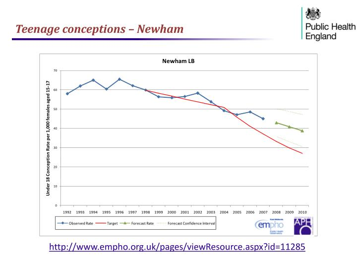 Teenage conceptions – Newham