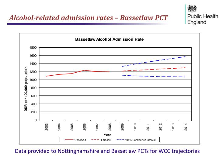 Alcohol-related admission rates – Bassetlaw PCT