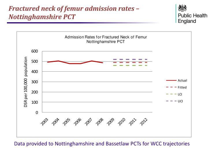 Fractured neck of femur admission rates – Nottinghamshire PCT