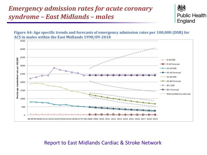 Emergency admission rates for acute coronary syndrome – East Midlands – males