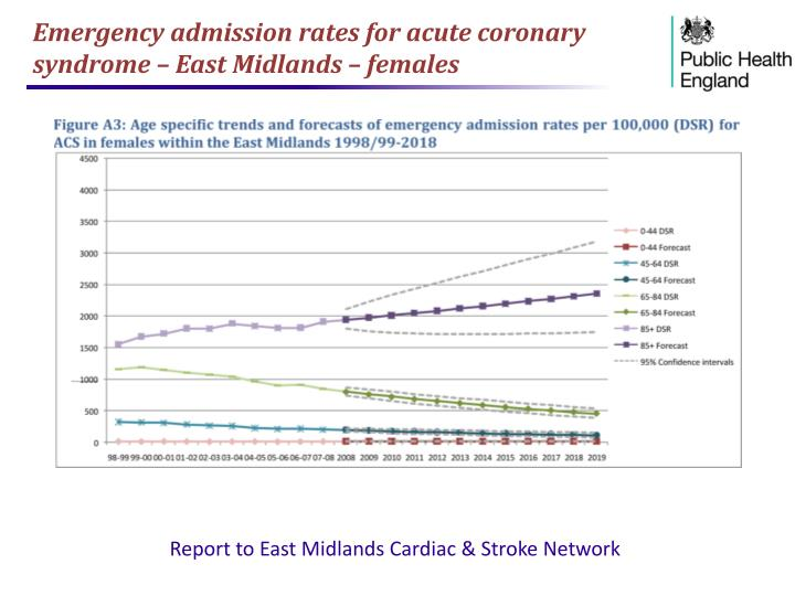 Emergency admission rates for acute coronary syndrome – East Midlands – females
