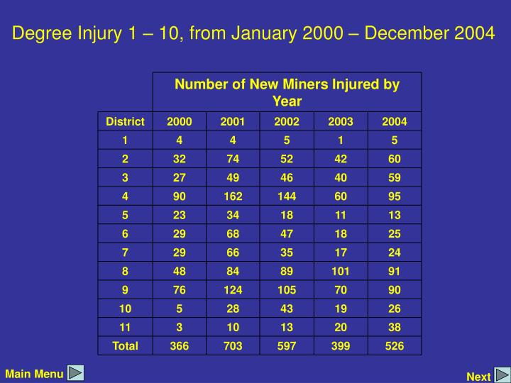 Number of New Miners Injured by Year