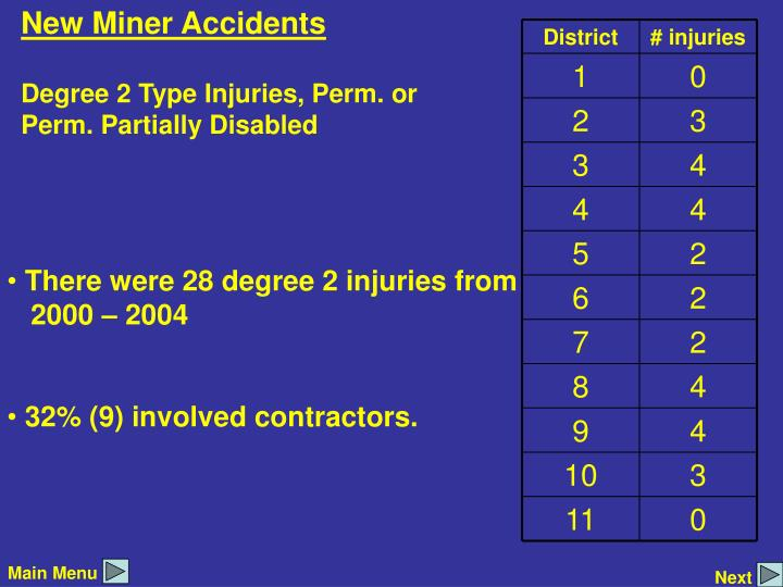 New Miner Accidents