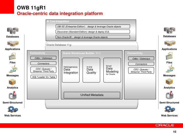 BI Tool Integration