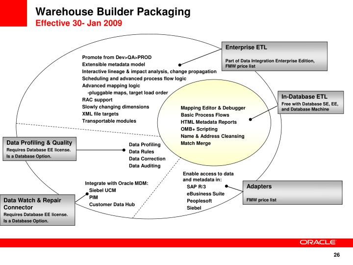 Warehouse Builder Packaging
